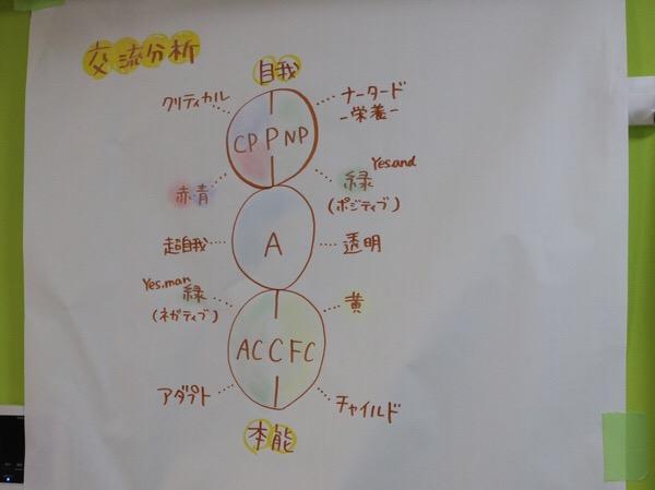 交流分析とココロのイロを使ってインプロをしてみる〜行列のできる講師力講座 2日目 3限目 〜